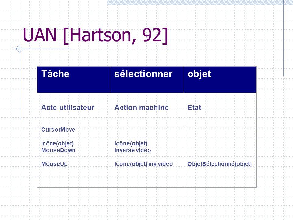 UAN [Hartson, 92] Tâche sélectionner objet Acte utilisateur